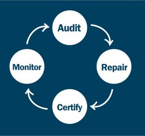 Audit, Repair, Certify, and Monitor